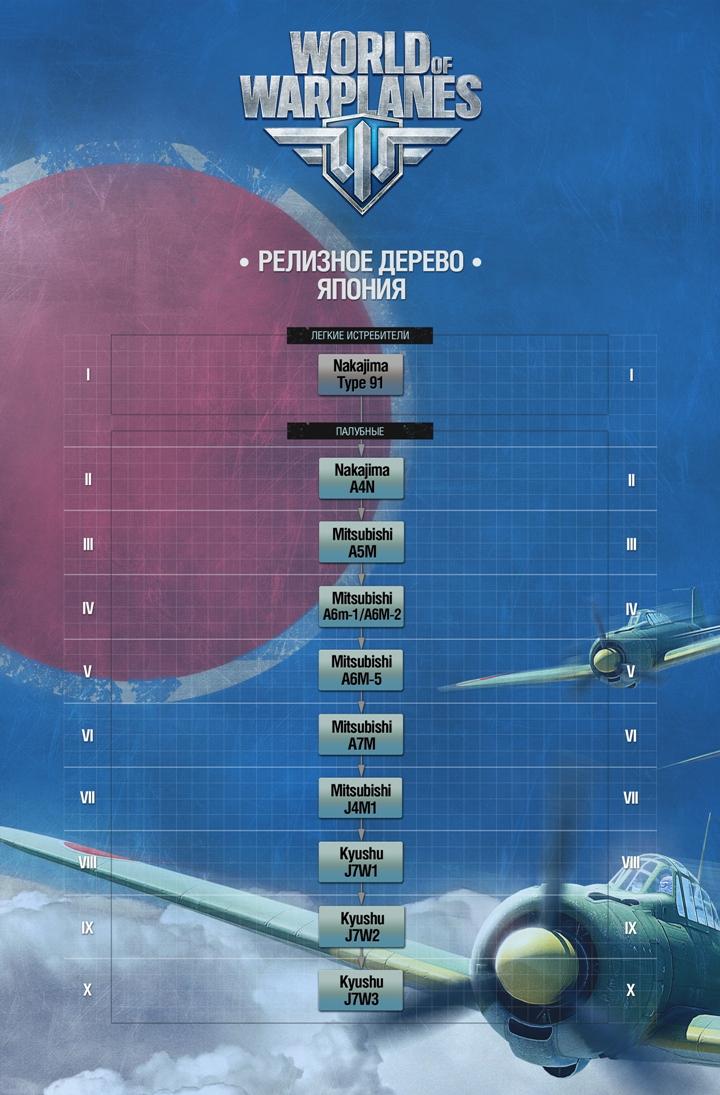 Дерево развития авиации Японии в World Of Warplanes
