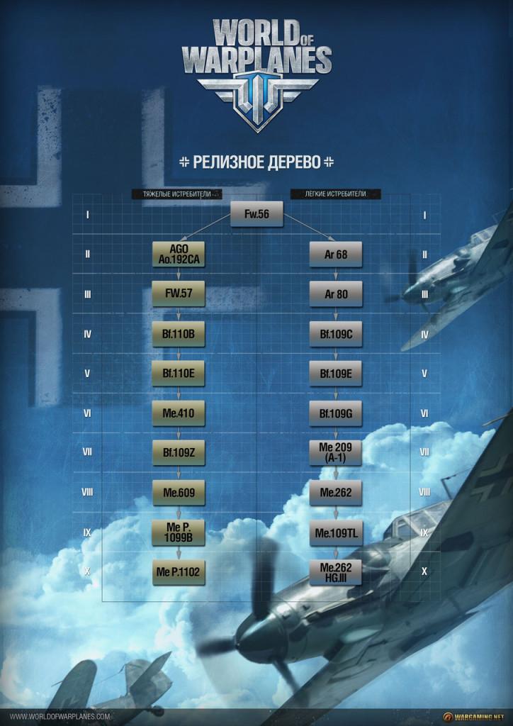 Немецкая авиация в World Of Warplane