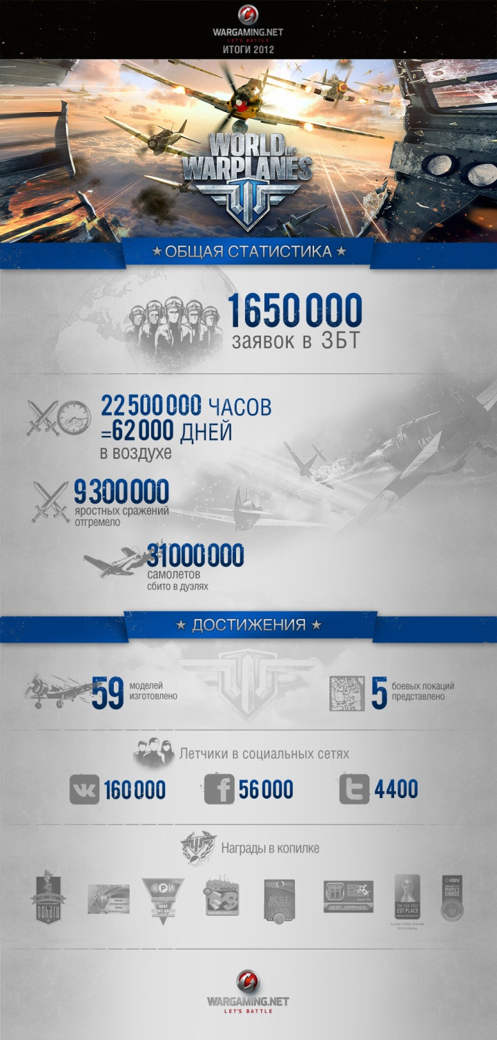 World Of Warplanes в 2012: итоги, инфографика