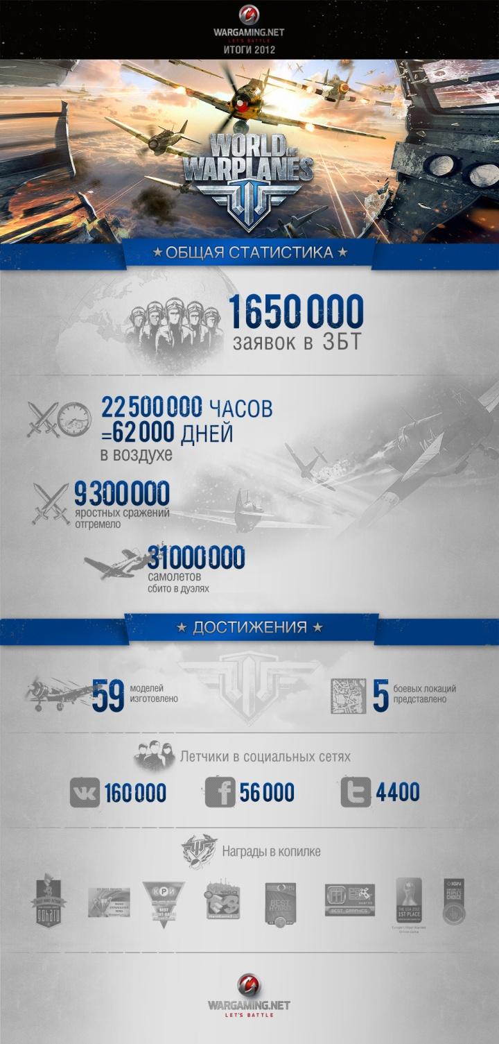 World Of Warplanes в 2012: итоги, инфографика